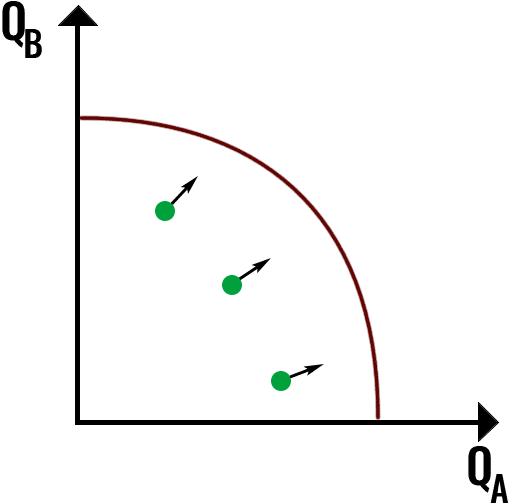 krzywa możliwości produkcyjnych przykład 2
