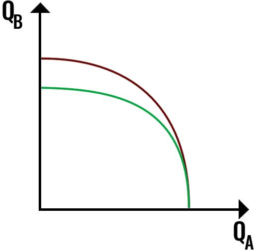 krzywa możliwości produkcyjnych przykład 4