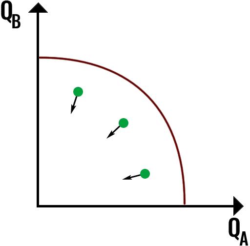 krzywa możliwości produkcyjnych przykłady 2